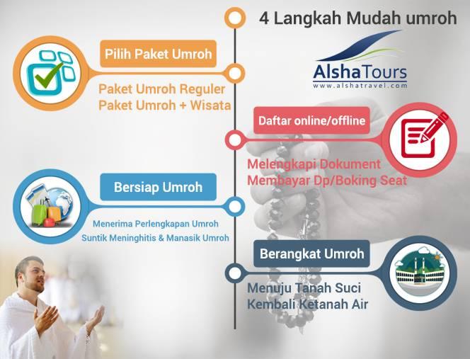 4 Langkah Mudah Umroh di Alsha Travel
